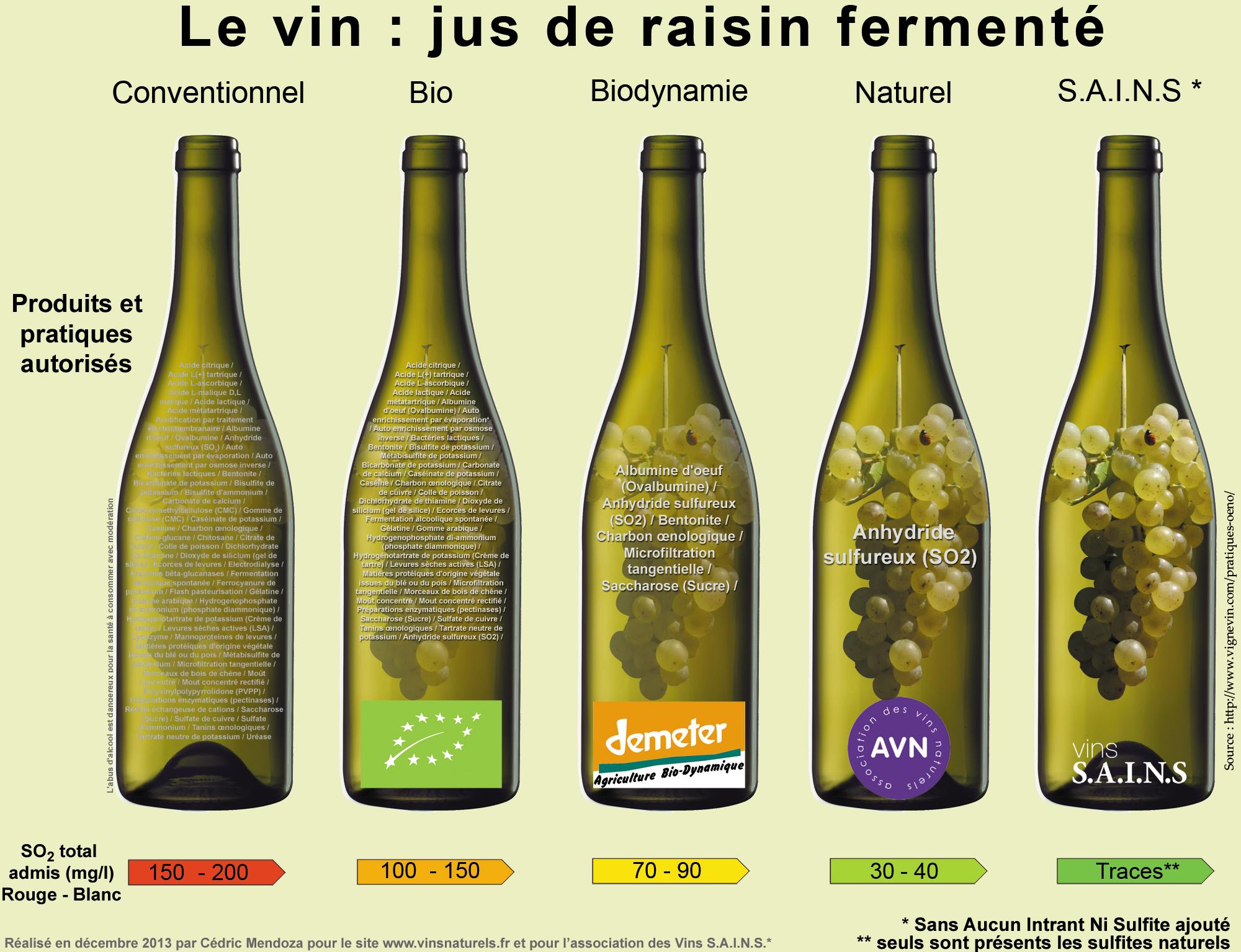 Certifications vins biologiques, biodynamie, vin nature, vin SAINS, vin bio